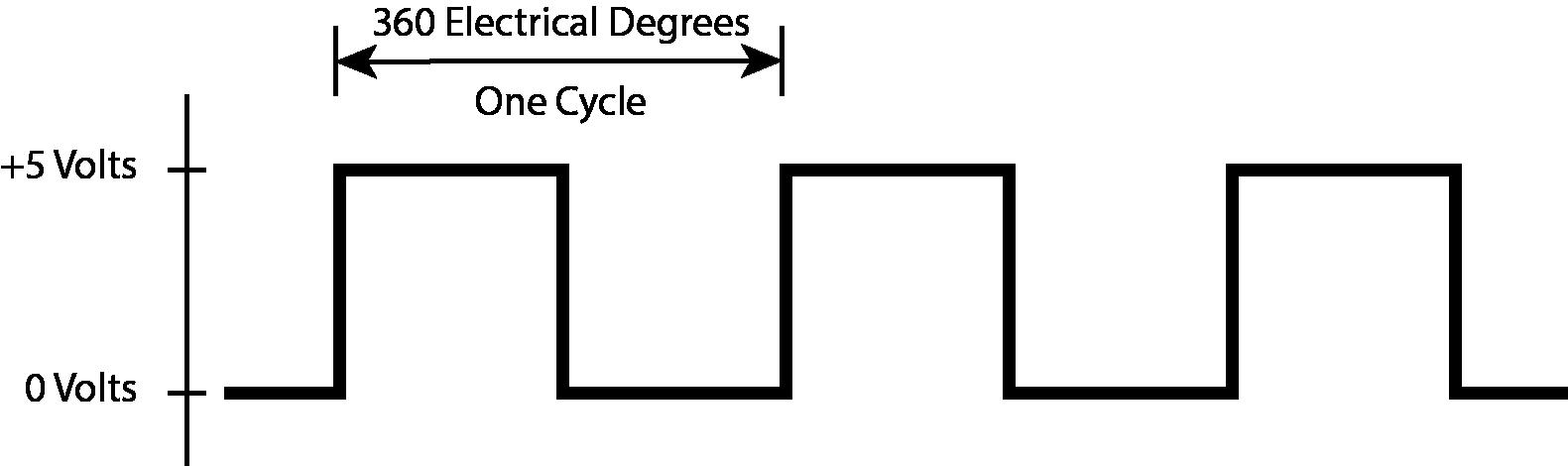 Single Output Waveform