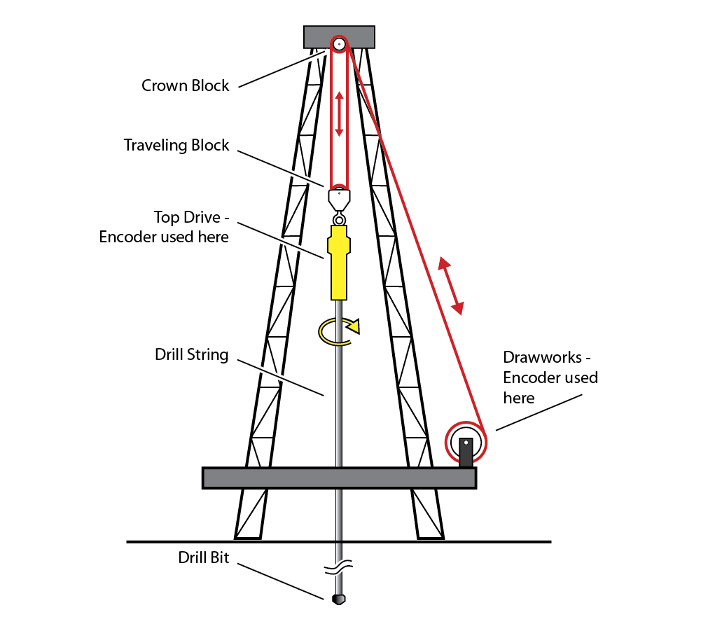 Cable from the drawworks (located on or near the main platform) runs up to the crown block at the top of the derrick, then down to the traveling block. The top drive rotates the drill string; it is suspended from the traveling block, and is raised or lowered by the drawworks.