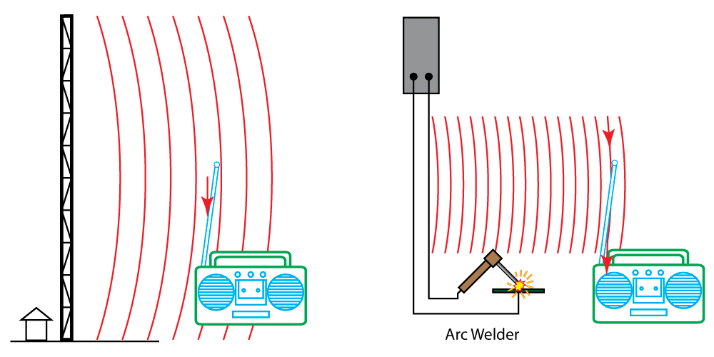 Radio tower on the left is an antenna designed to transmit radio waves to a receiving antenna, like the one on the radio. However, as the drawing on the right shows, the same antenna that receives your favorite song can also inadvertently pick up noise from something like a welder, whose cables can act like a transmission antenna that's broadcasting noise.