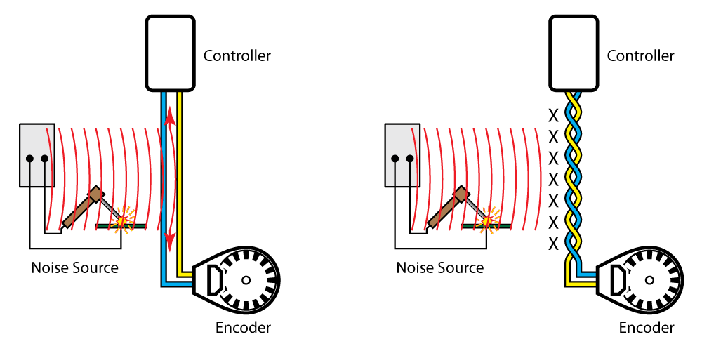 Parallel encoder wires on the left can act like antennas tuned to receive electrical noise at the most energetic wavelengths. Twisted pair wires on the right act like much shorter antennas, which minimize received EMI that might disturb the encoder or other equipment.
