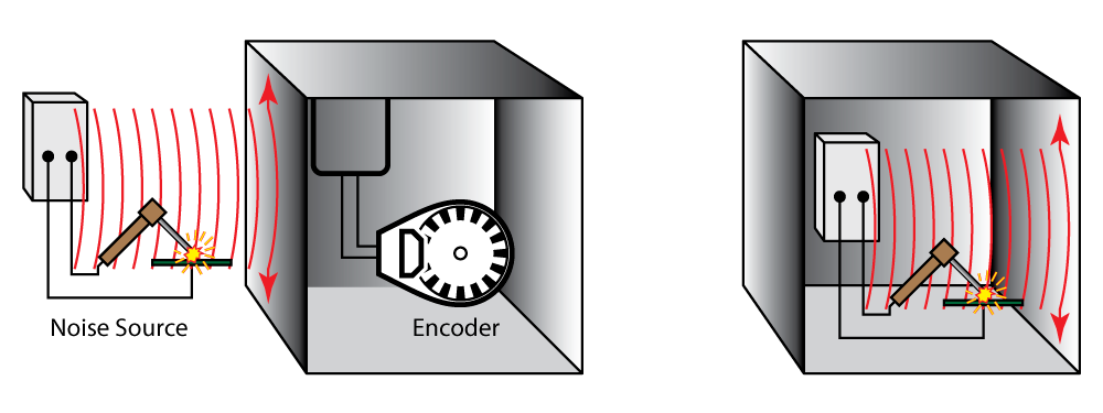 On the left, a Faraday shield blocks electrical noise and keeps it from disturbing the encoder inside. On the right, the Faraday shield traps electrical noise inside the enclosure, and keeps it from disturbing sensitive equipment outside.