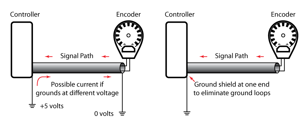 With multiple grounds, shown on the left, a ground loop can occur where current flowing along unintended pathways can cause electrical noise. Grounding the cable shield at one end only, shown on the right, can prevent ground loops and reduce electrical noise.