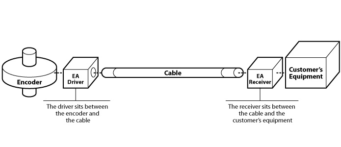 Driver Vs. Receiver Diagram